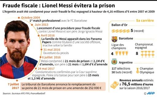 Fraude fiscale: Lionel Messi évitera la prison © Thomas SAINT-CRICQ, Valentina BRESCHI AFP