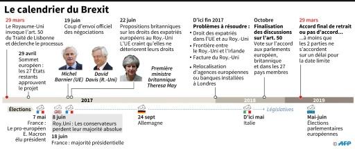 Le calendrier du Brexit © Gillian HANDYSIDE AFP