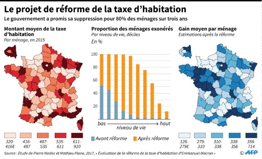 Le projet de réforme de la taxe d'habitation © Simon MALFATTO AFP