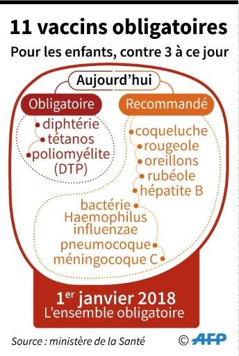 11 vaccins obligatoires © Simon MALFATTO AFP