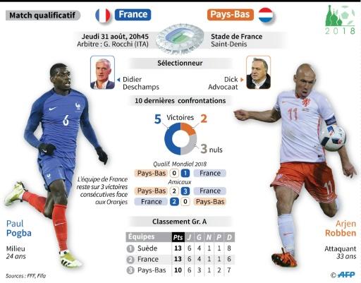 France-Pays-Bas © Mehdi BOUDARENE AFP