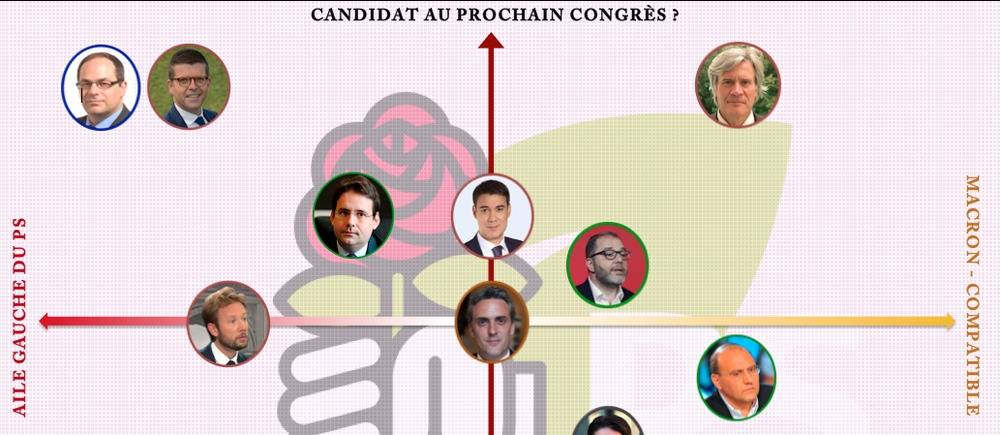 Les potentiels candidats à la tête du PS selon leur volonté de prendre le parti et leur positionnement idéologique.