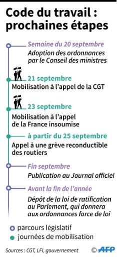 Code du travail : les prochaines étapes © Lucie AUBOURG AFP