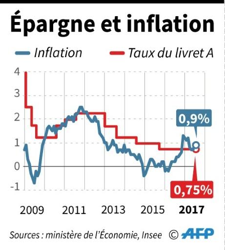 Épargne et inflation © K. Tian/P. Pizarro/P. Defosseux, pld/fh/rg AFP