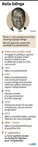 Raila Odinga © Aude GENET AFP