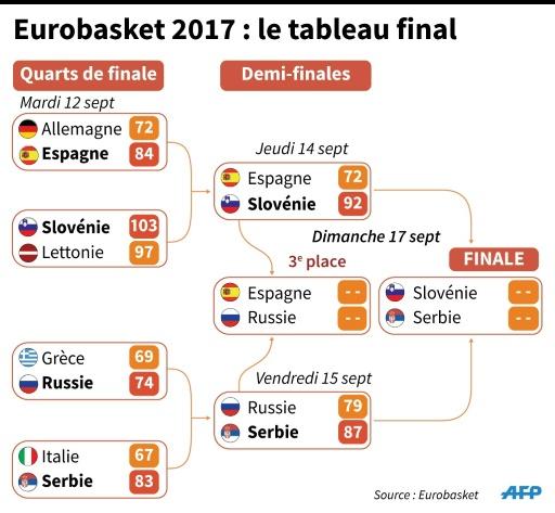 Eurobasket : le tableau final © Stephan TWAROG AFP