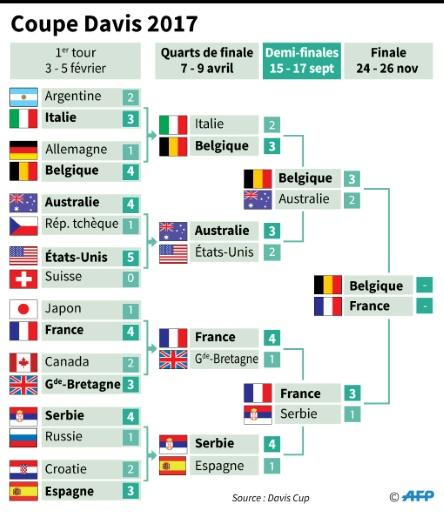 Tableau du groupe mondial de la Coupe Davis 2017  © Sabrina BLANCHARD AFP