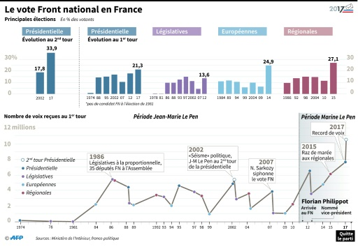 Le vote Front national en France © Thomas SAINT-CRICQ, Laurence SAUBADU, Sabrina BLANCHARD AFP