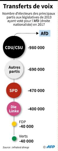 Législatives allemandes : les transferts de voix © Matthias BOLLMEYER AFP