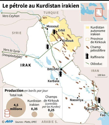 Le pétrole au Kurdistan irakien © Gillian HANDYSIDE AFP