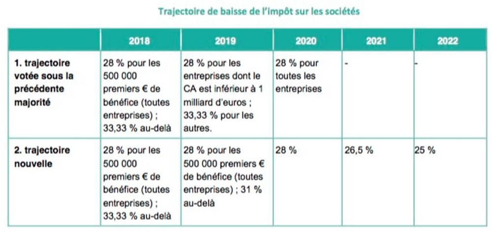 Document Bercy
