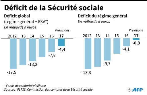 Déficit de la sécurité sociale © Elia VAISSIERE AFP