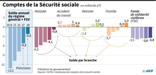 Comptes de la Sécurité sociale © Kun TIAN, Thomas SAINT-CRICQ AFP
