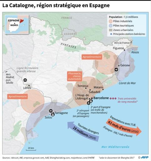 La Catalogne, région stratégique en Espagne © Thomas SAINT-CRICQ AFP