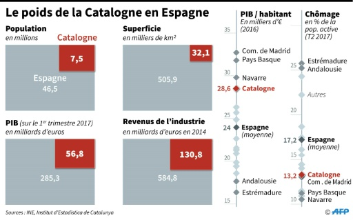 Le poids de la Catalogne en Espagne © Thomas SAINT-CRICQ AFP/Archives