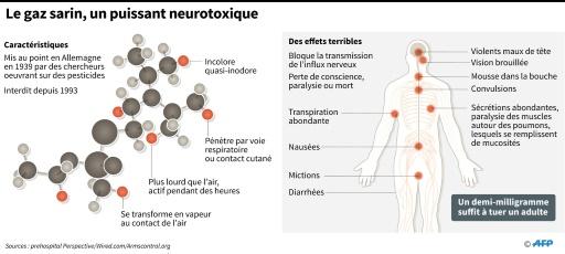 Le sarin, un puissant neurotoxique © John SAEKI AFP