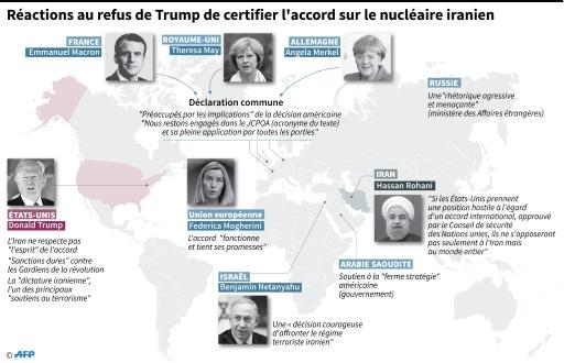 Réactions au refus de Trump de certifier l'accord sur le nucléaire iranien © Vincent LEFAI AFP