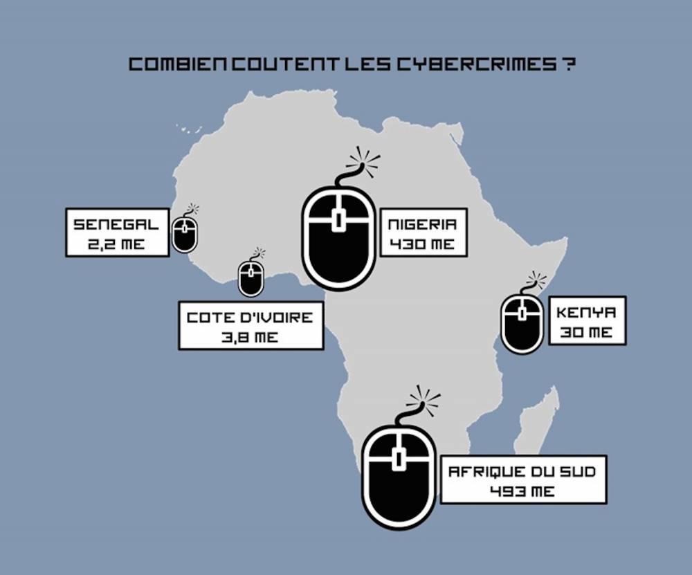 Combien coûtent les cybercrimes. ©  Data Group Connect, McAfee, Deloitte