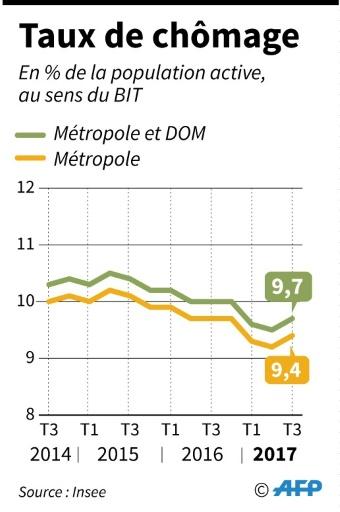 Evolution trimestrielle du chômage en France, selon l'Insee, depuis le 3e trimestre 2014 jusqu'au 3e trimestre 2017 © AFP AFP