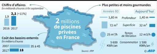 Evolution des ventes, du coût et des technologies des piscines privées en France © Paul DEFOSSEUX AFP
