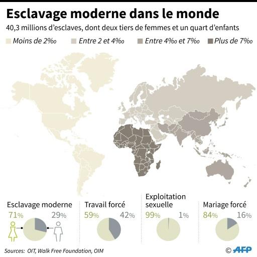 Esclavage moderne dans le monde © Cecilia SANCHEZ AFP