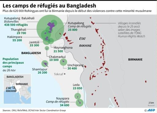 Camps de réfugiés au Bangladesh © Gal ROMA AFP