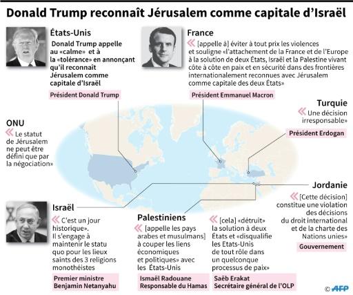 Donald Trump reconnaît comme capitale d'Israël © Kun TIAN AFP