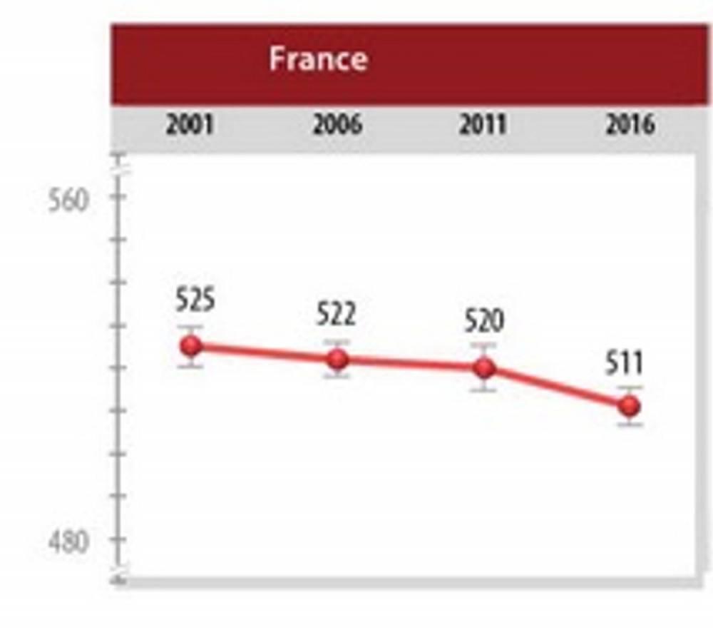 Evolution des résultats PIRLS de la France depuis 2001 ©  PIRLS 2016, IEA
