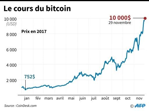 Le cours du bitcoin © Laurence CHU AFP