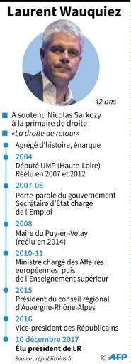 Laurent Wauquiez © Laurence SAUBADU AFP