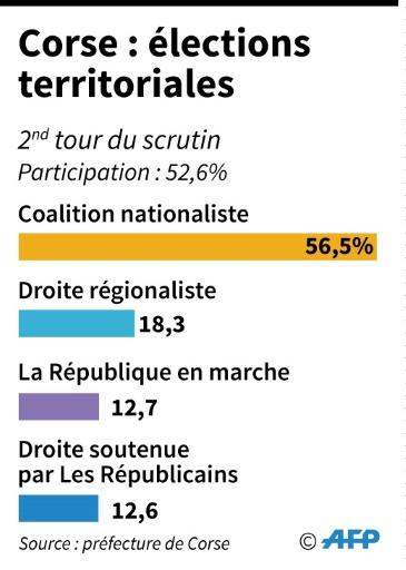 Elections territoriales en Corse © Vincent LEFAI AFP