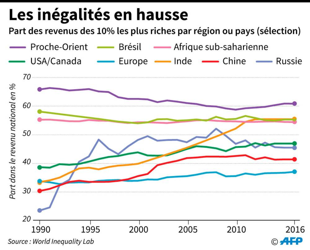Inégalités ©  AFP