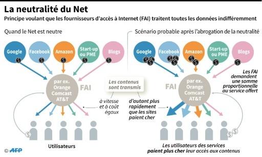 La neutralité du Net © Damien GAUDISSART AFP