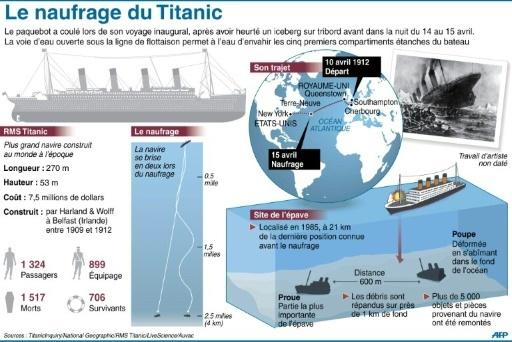 Caractéristiques du Titanic et localisation de l'épave © hkg/pp, pld/cam/fh AFP/Archives