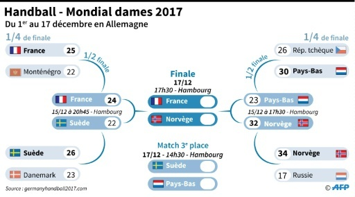 Mondial de handball féminin : tableau final © Damien GAUDISSART AFP
