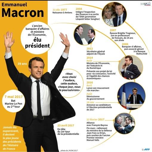 Emmanuel Macron © laurence saubadu, Thomas SAINT-CRICQ AFP