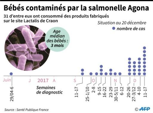 Contamination par la salmonelle Agona © Cecilia SANCHEZ AFP