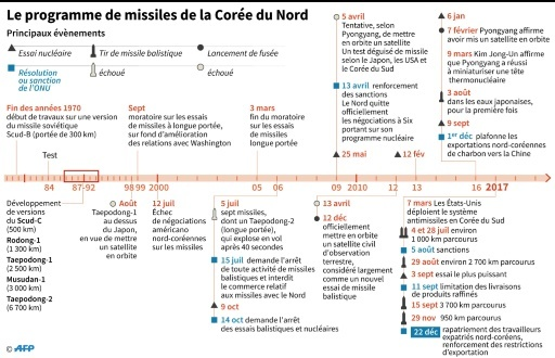Le programme de missiles de la Corée du Nord © Simon MALFATTO AFP
