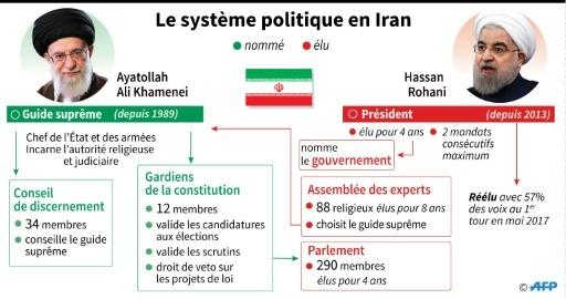 Iran : le système politique © Colin HENRY, Kun TIAN AFP