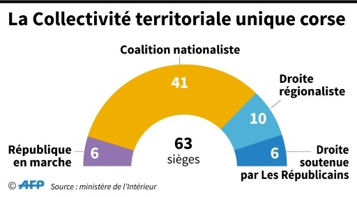 La Collectivité territoriale unique corse © Vincent LEFAI AFP