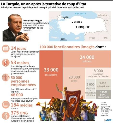 La Turquie, un an après la tentative de coup d'Etat  © Sophie RAMIS AFP
