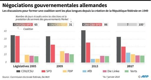La formation de gouvernement la plus longue de l'ère Merkel © Damien GAUDISSART AFP