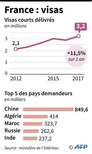 France : visas © Paul DEFOSSEUX AFP