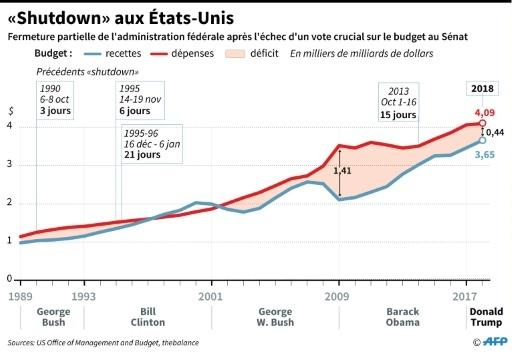 "Etats-Unis : le ""shutdown"" © Gillian HANDYSIDE AFP"