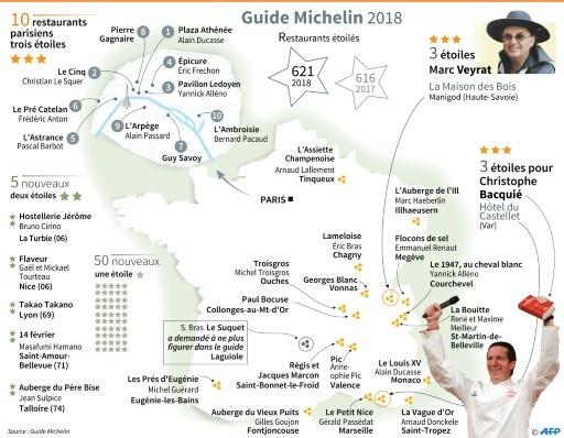 Guide Michelin Marc Veyrat Et Christophe Bacquié Au