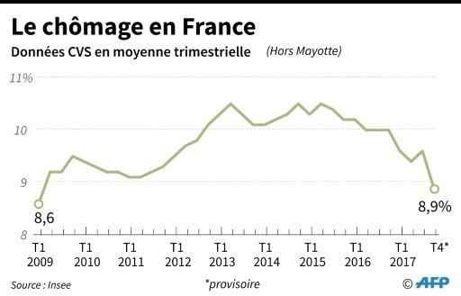 Le chômage en France © Vincent LEFAI AFP