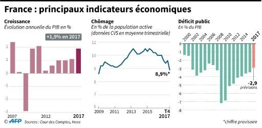 France : principaux indicateurs économiques © Dario INGIUSTO AFP/Archives