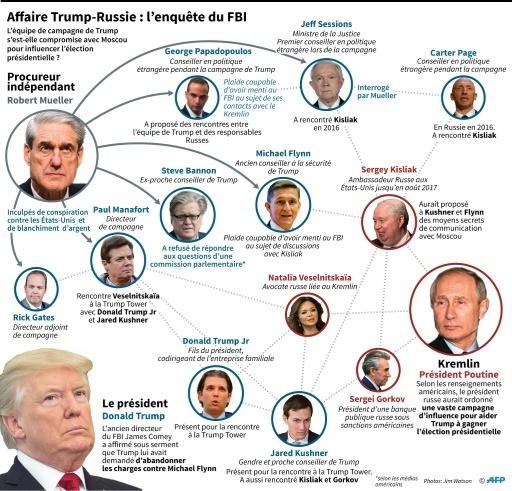 Affaire Trump-Russie : l'enquête du FBI © Jonathan STOREY AFP/Archives