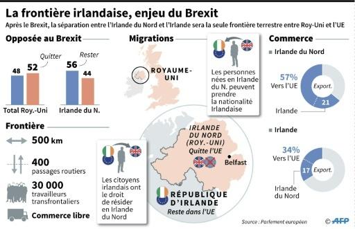 La frontière irlandaise, enjeu du Brexit © Gillian HANDYSIDE AFP