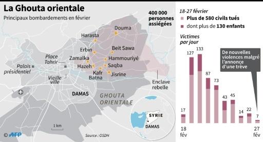 La Ghouta orientale © Omar KAMAL AFP